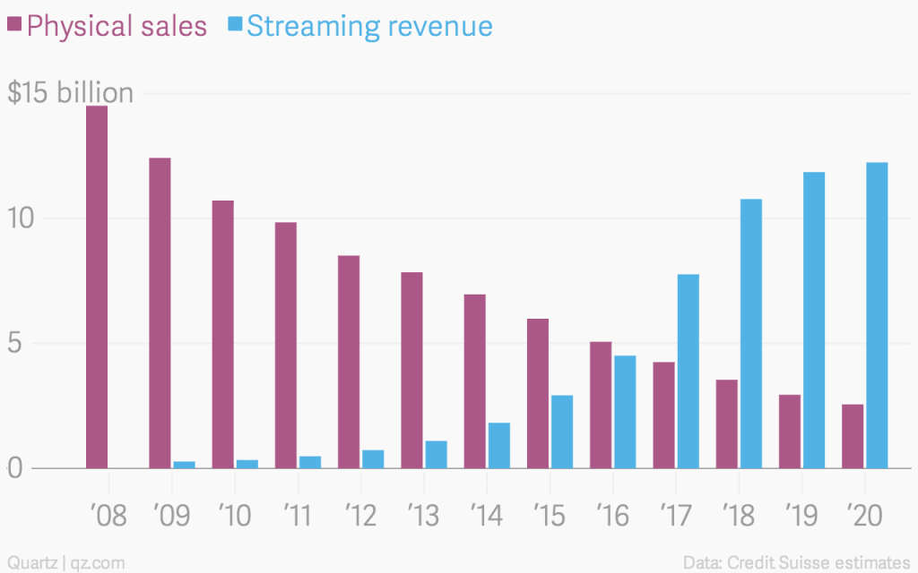 physical-sales-streaming-revenue_chartbuilder-2