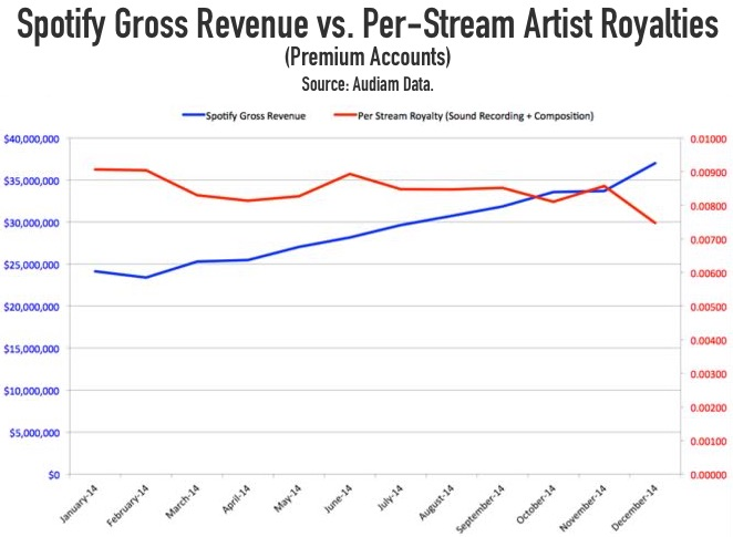 spotify_rev_vs_payouts